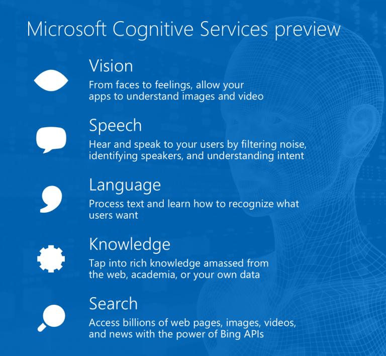 Chia sẻ tài liệu Microsoft Cognitive Services - 263562
