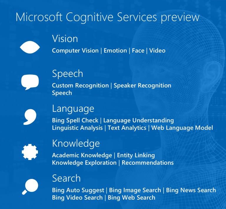 Chia sẻ tài liệu Microsoft Cognitive Services - 263563